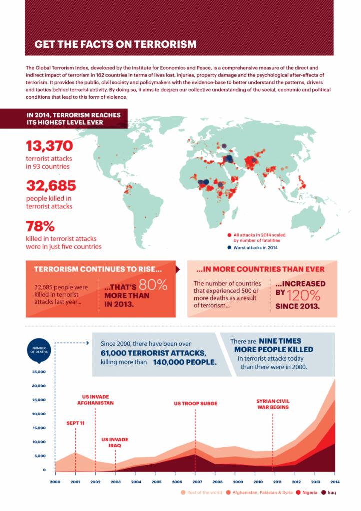 Global Terrorism Index 2015 Highlights_p1