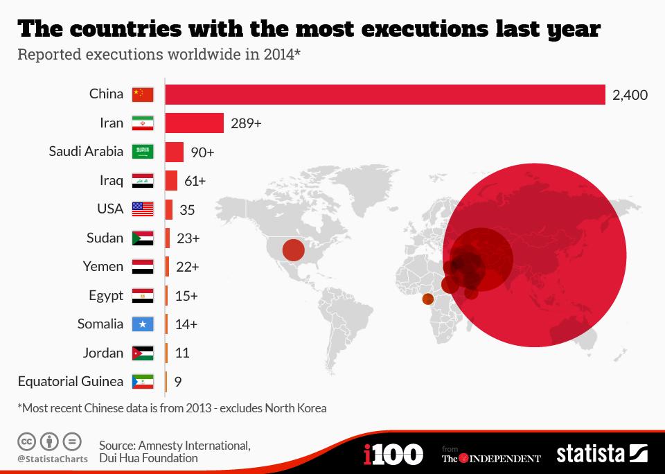 Tabulka zachycující počet vykonaných trestů smrti ve světě za rok 2014.