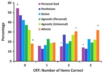 Souvislost mezi analytickým myšlením a vírou v boha